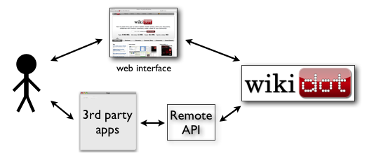 20100705-how-api-works.png
